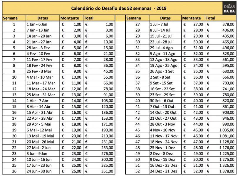 d86bba1d73 Outra das metodologias é a versão decrescente do desafio, isto é, na  primeira semana começar a poupar 52 euros, na segunda poupo 51 euros e  assim ...